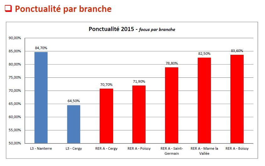 ponctu_branches_rer_a.jpg
