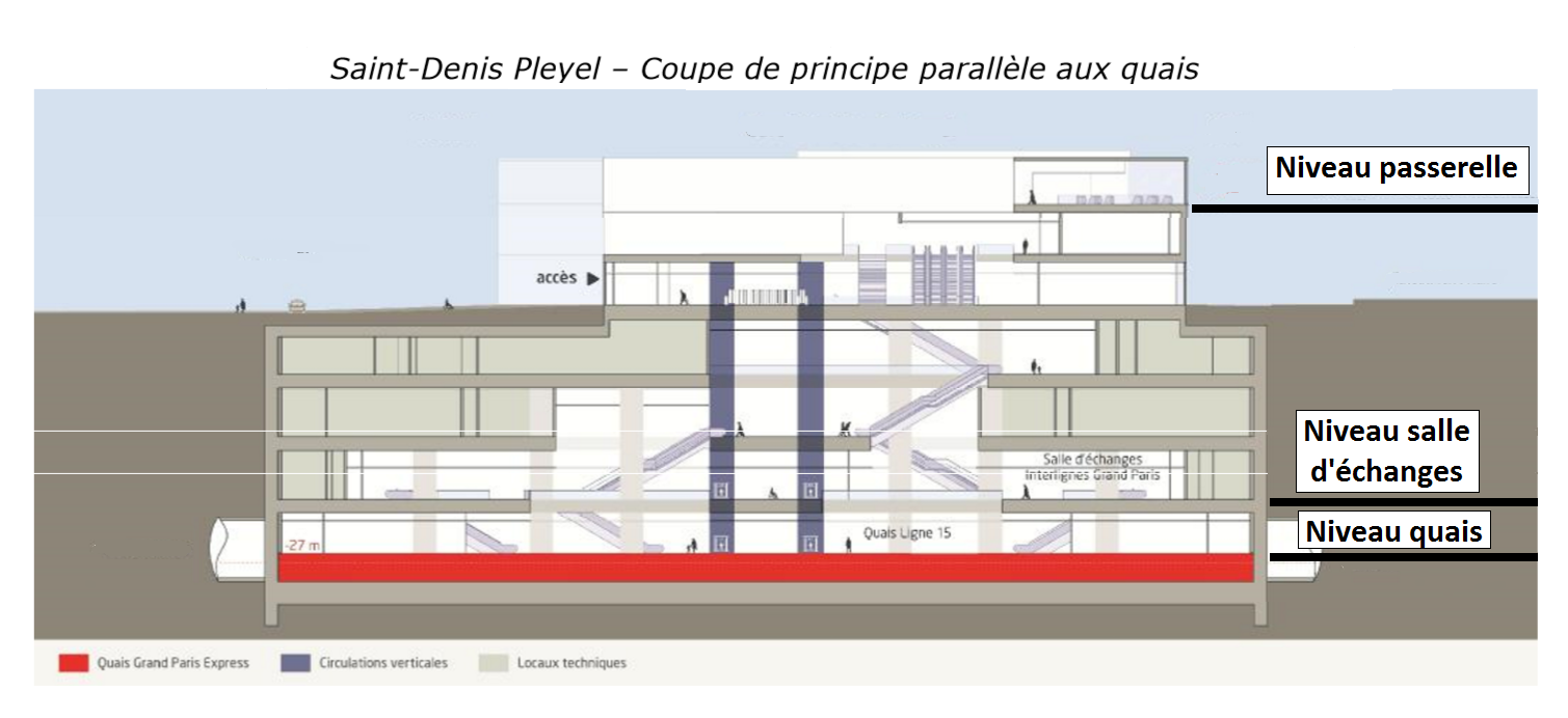 saint-denis_-_pleyel_-_coupe_parallele_annotee.png
