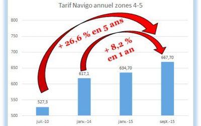 Passe Navigo à « tarif unique »: De nombreuses questions restent en suspens