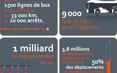Consultation sur le «Grand Paris des bus»